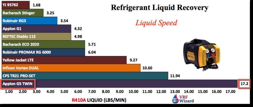 refrigerant recovery machines liquid recovery