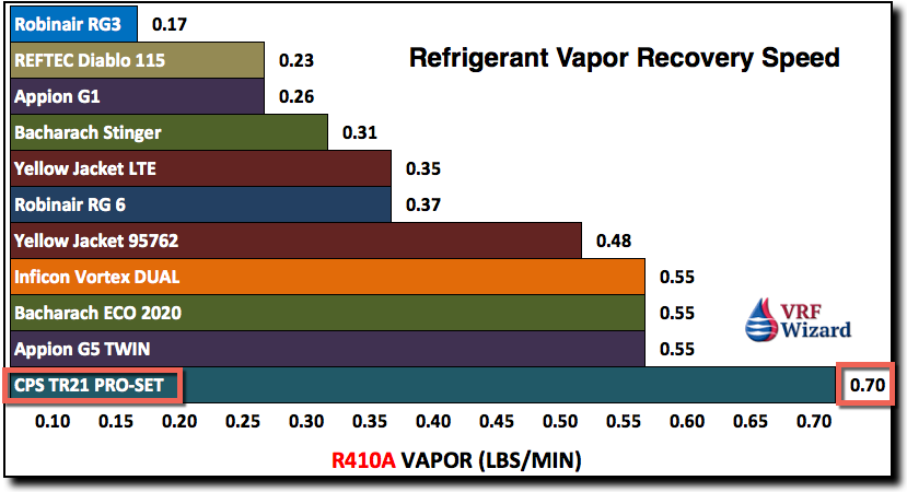refrigerant recovery machines vapor-recovery-speed