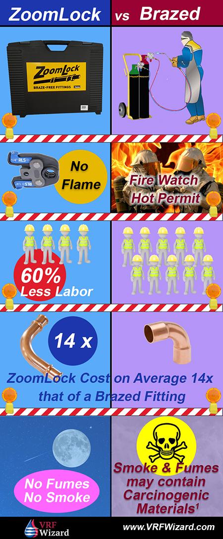 ZoomLock Tool vs Brazed