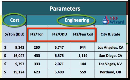 VRF Engineering Parameters