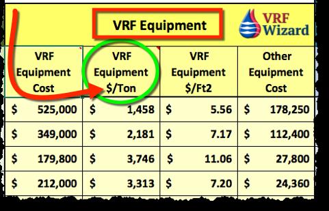 VRF Equipment Price per Ton