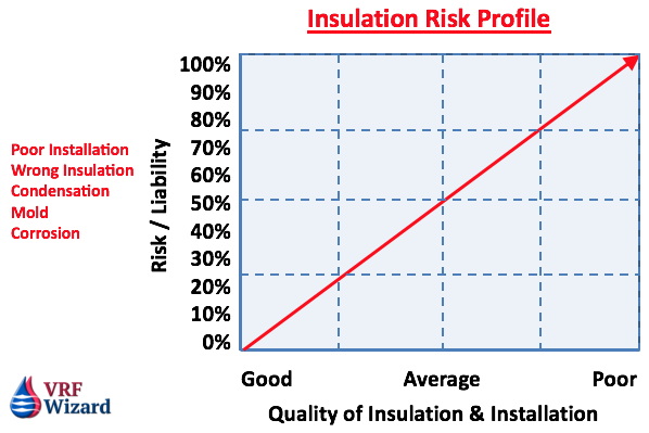 Refrigerant Piping Insulation Risk Profile Chart