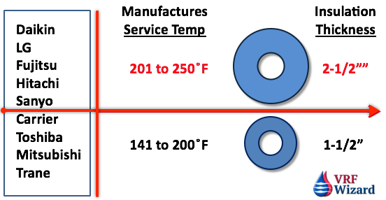 Refrigerant Piping Insulation Thickness Requirements
