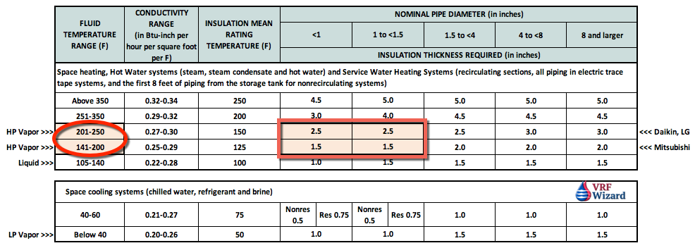 VRF Refrigerant Piping Insulation