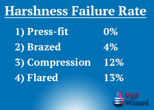 Harshness Failure Rates of Mechanical Pipe Joints