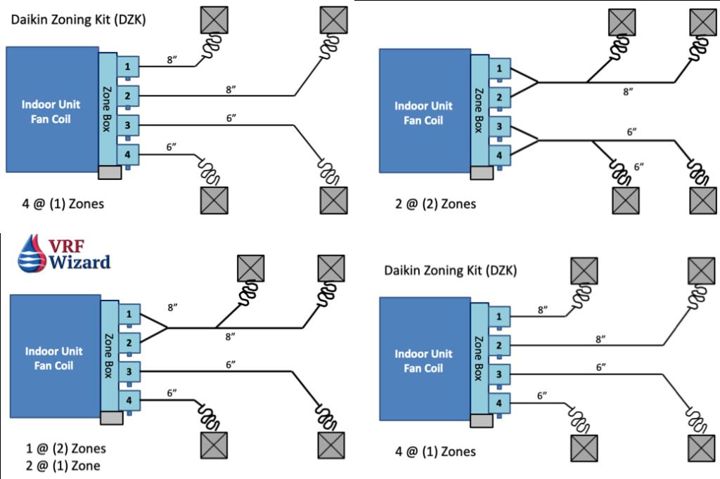 Daikin Zoning Kit optional layouts