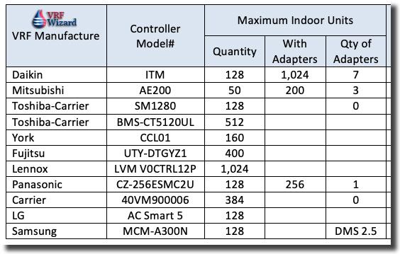 VRF Central Controller Comparison
