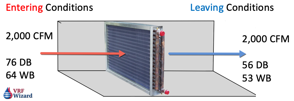 Leaving Conditions of Cooling Coil