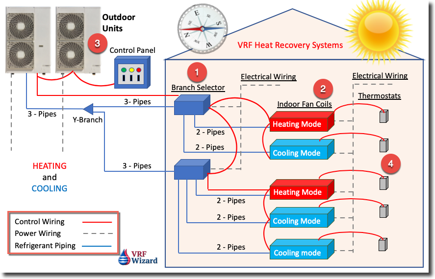 VRF Heat Recovery System Image