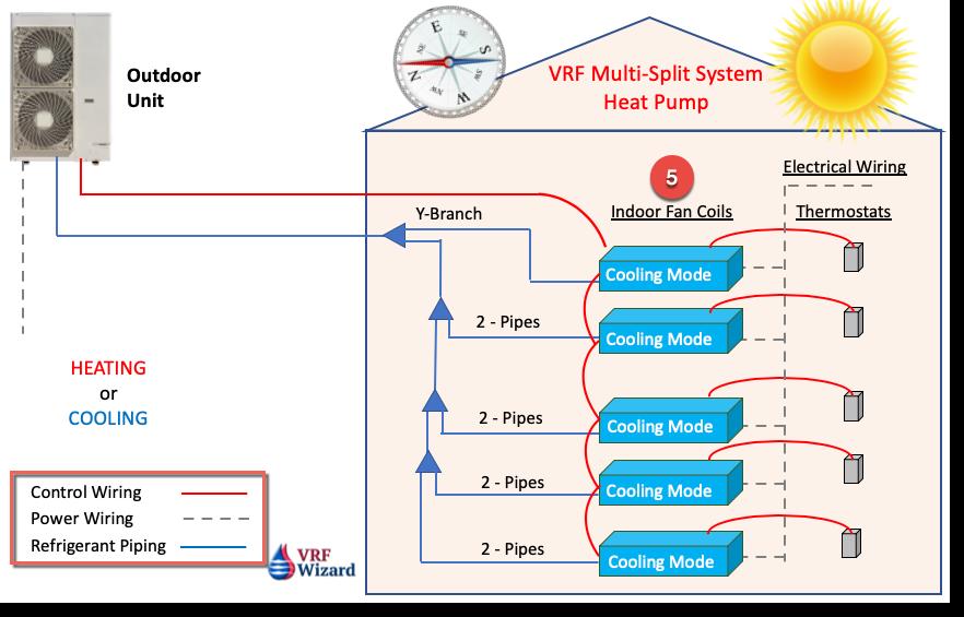 VRF Multi-Split System Heat Pump Diagram