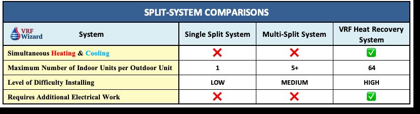 VRF System Comparison Chart