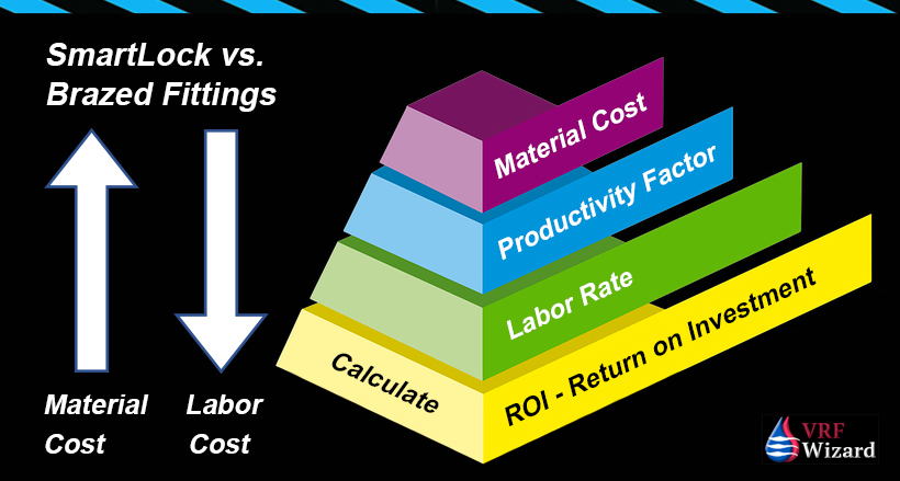 SmartLock Fitting Cost analysis