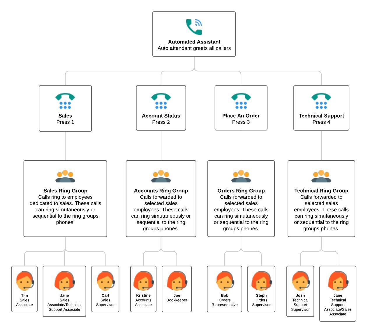 Example Call Tree