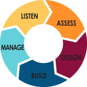 """depiction of """"how we work"""" and 5 steps: listen, assess, design, build, manage"""