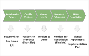 Graphic depiction of Caspian software selection process.