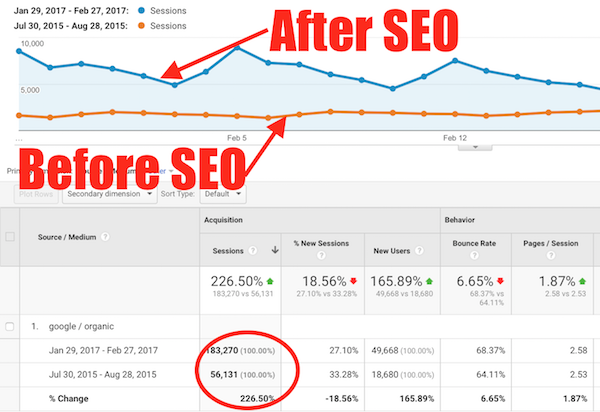 SEO Services Burnaby