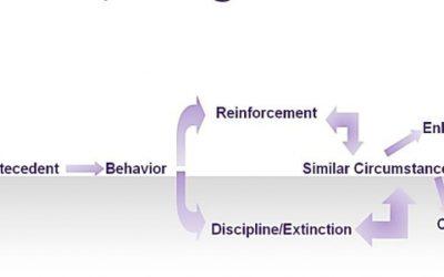 Chnaging Behaviors: Easy as A-B-C