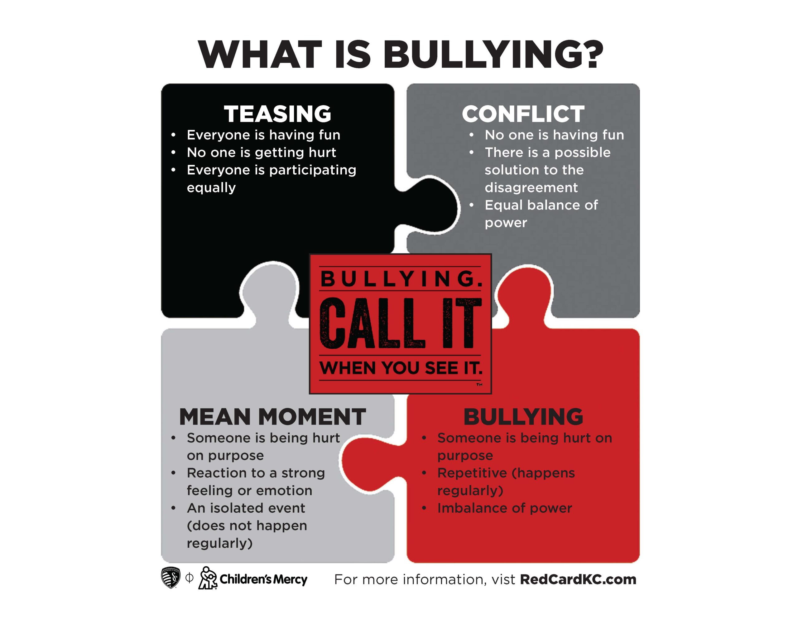 What is Bullying Chart