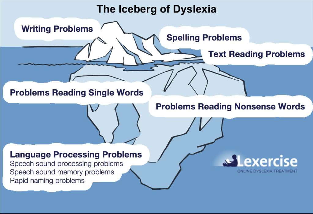 Lexercise-Dyslexia-Iceberg_v2-for-DD-1024x702