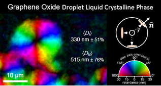droplet liquid crystal