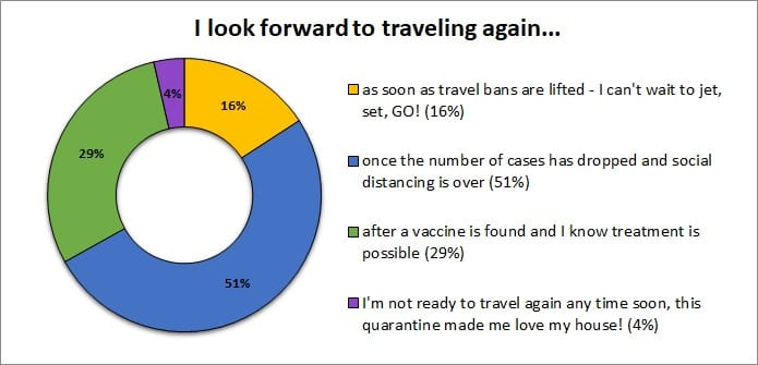 Travel survey results: I look forward to traveling again...