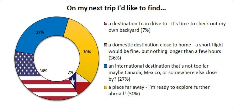 Travel Survey Graph: On my next trip, I'd like to find...