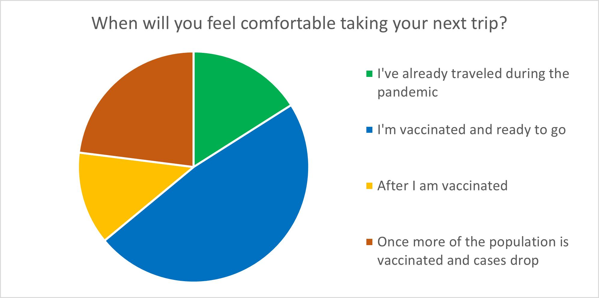 Travel survey results