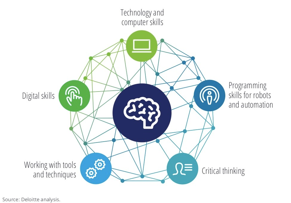 Five Key Skills for Industry 4.0
