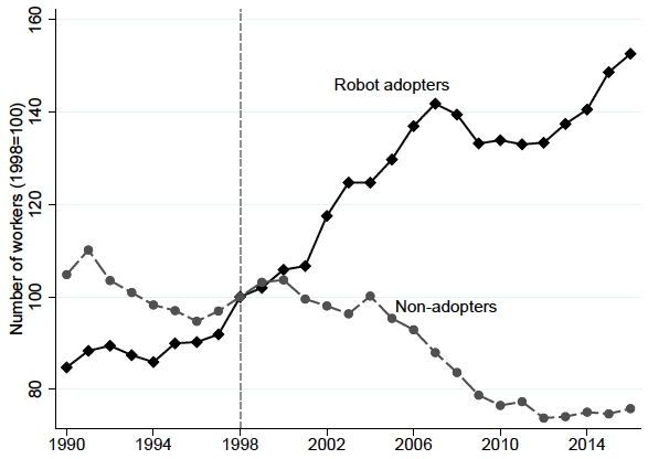 Robot Adopters vs. Non-Adopters