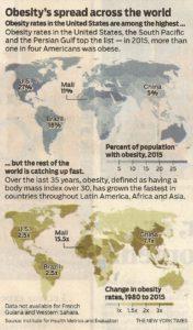 Obesity's spread