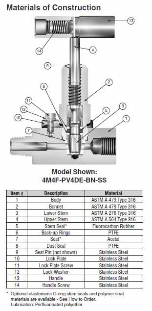 Ohio Valley Industrial Services- Parker Instrumentation, Manifolds, and Valves- PV Series Rising Stem Plug Valves