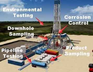 Ohio Valley Industrial Services- Partners- SilcoTek- Oil and Gas Applications