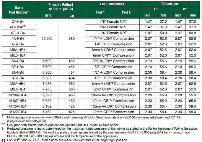 Ohio Valley Industrial Services- High Pressure Instrumentation- Parker Instrumentation- HB Series Ball Valves Chart