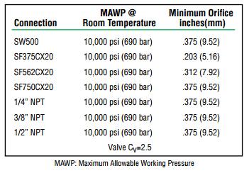 Ohio Valley Industrial Services- High Pressure Instrumentation- Parker Autoclave Engineers- 4 Way High Pressure Ball Valve