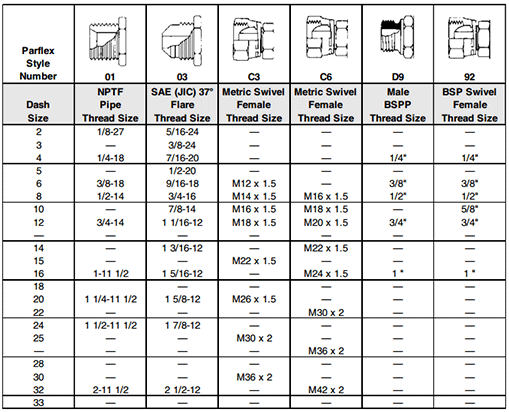 Ohio Valley Industrial Services- High Pressure Instrumentation- Parker Polyflex® Hose Products- Hose Fitting Chart