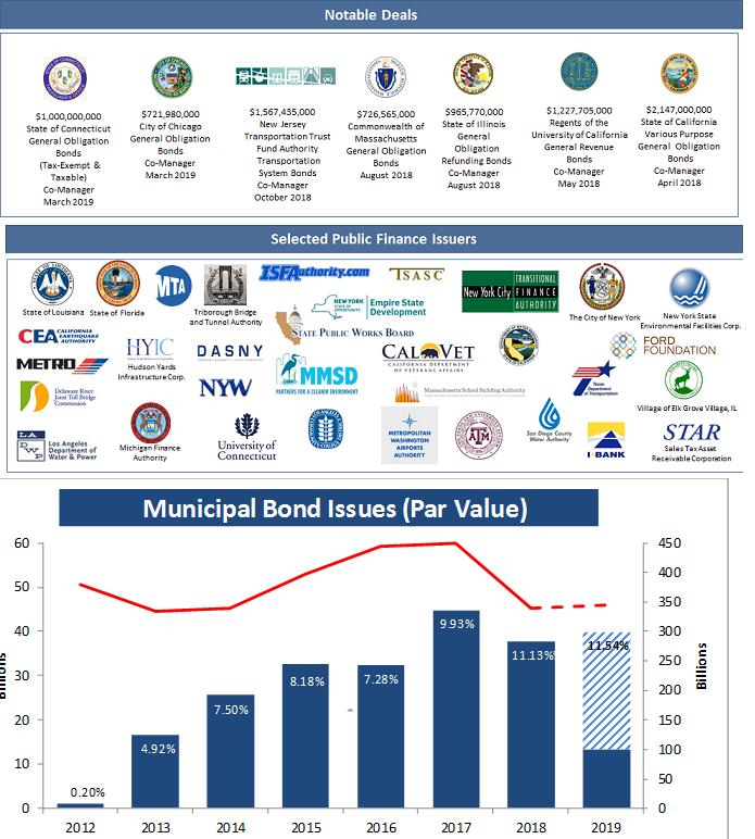 mischler-municipal-debt-public-finance-notable-deals