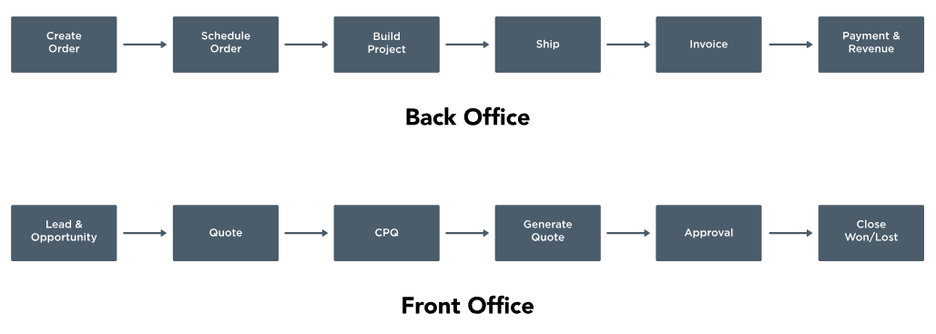 Uniting back office and front office with CPQ solutions