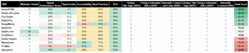 Dealer CMS Performance Ratings