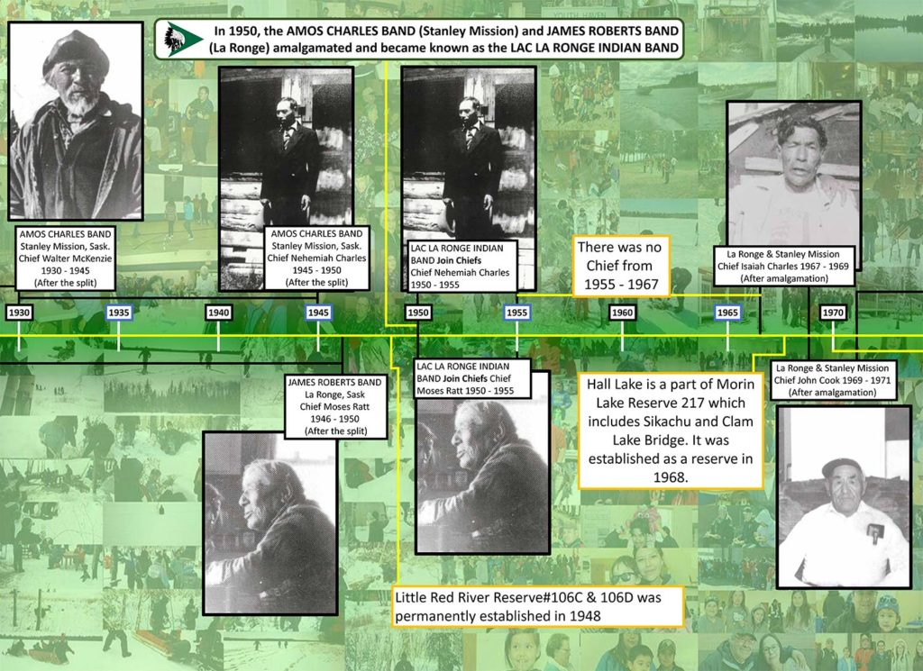 Part 2 of 3 image of llrib chief timeline