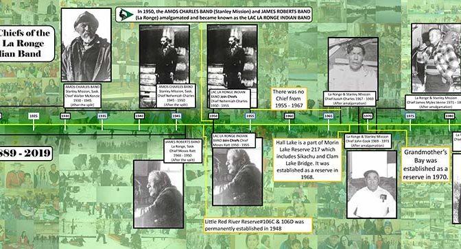 LLRIB Chief Timeline Image