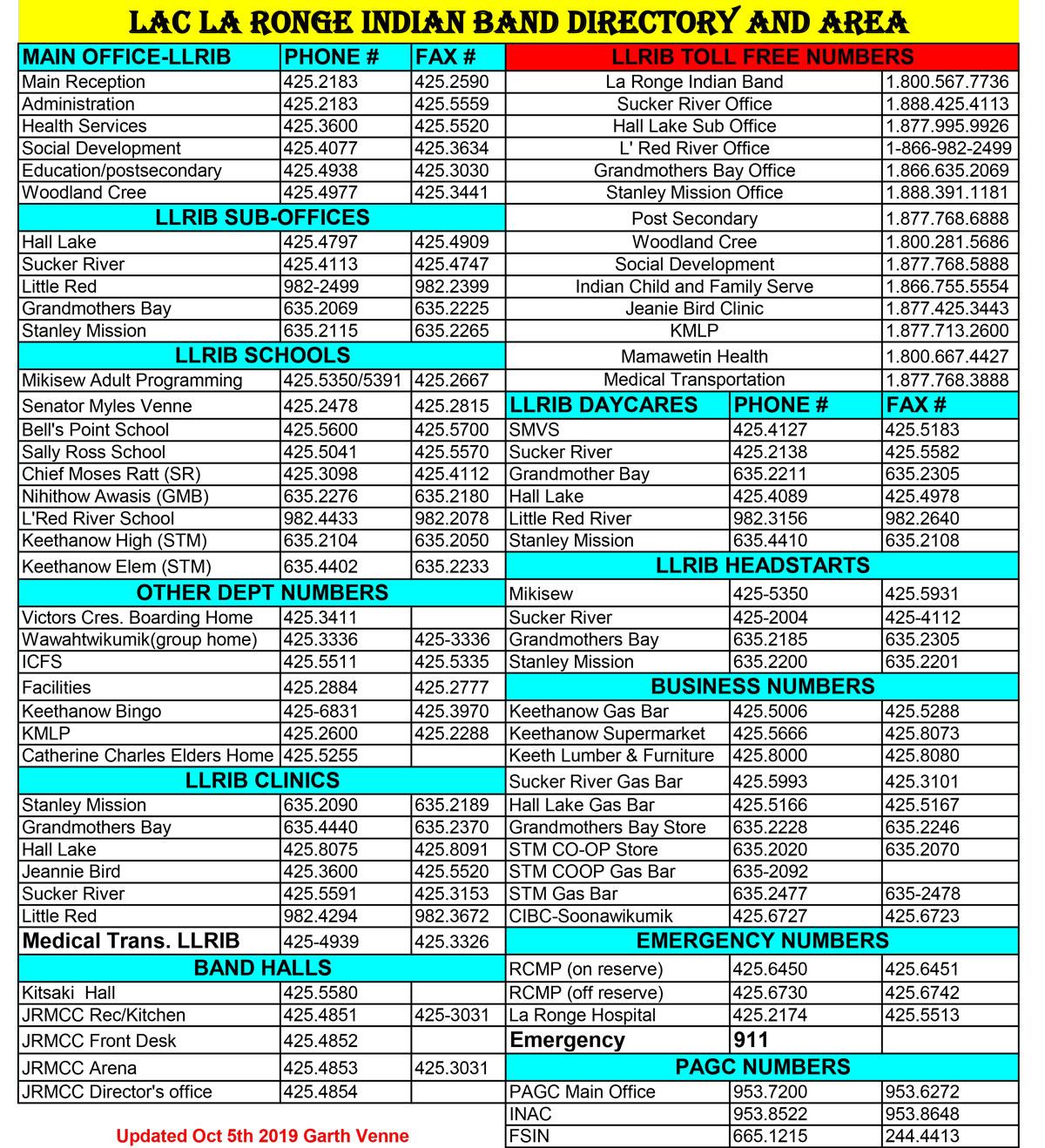 LLRIB Directory