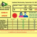 September 22 dashboards llrib