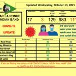 October 13 Dashboard llrib
