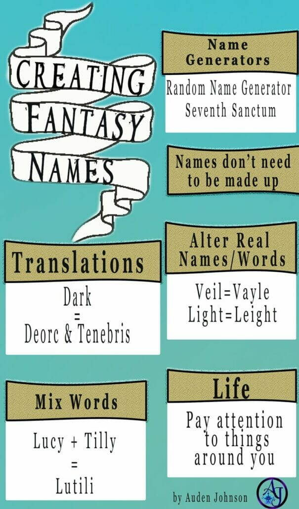 Naming your fantasy world