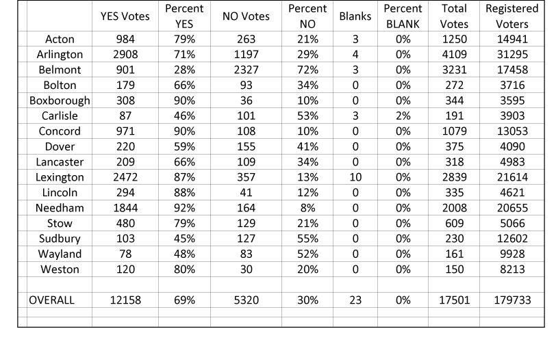 district-wide-voting-results-update-sept
