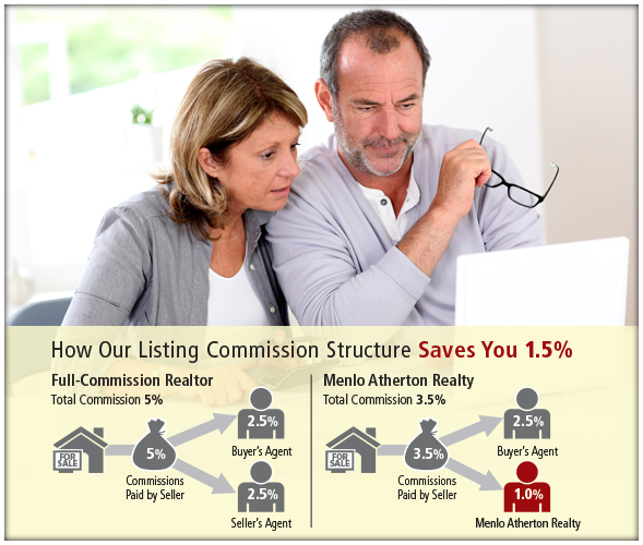 Sell Your Home – How to Sell Your Home For 1%