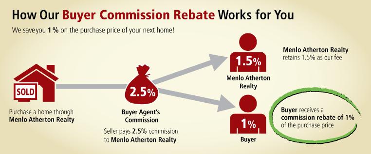 Real Estate Rebate Program