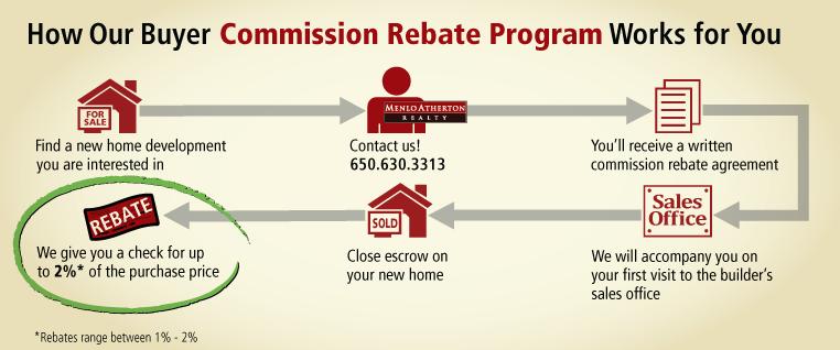 cash rebate, new development commission rebate, buyer discount, new homes, new home development commission rebate
