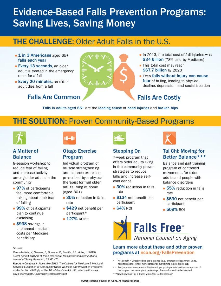 Falls Prevention Programs- Saving Lives, Saving Money NCOA Infographic