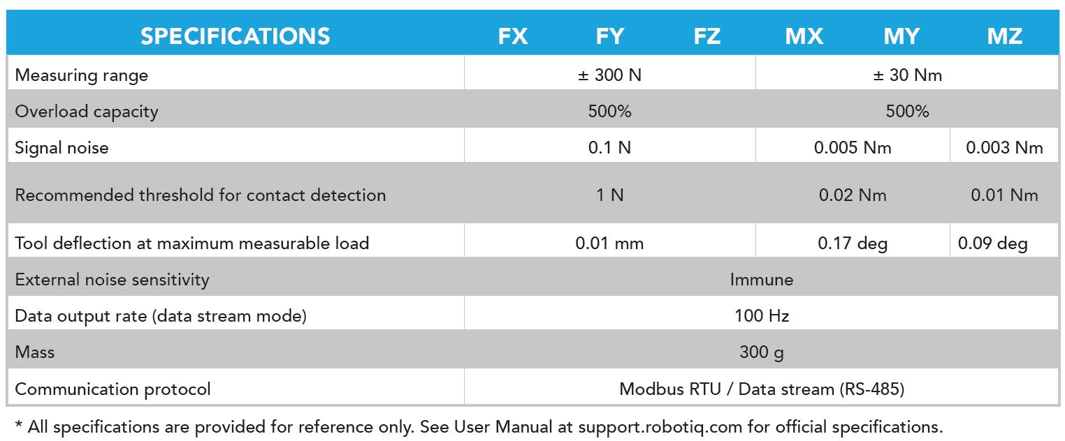 FT300 Sensor Specs